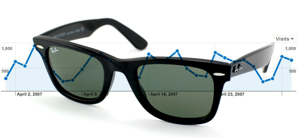 Cool Wayfarers Google analytics graph